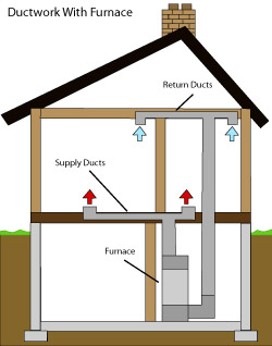 diagram of how air ductwork operates within a Eudora home